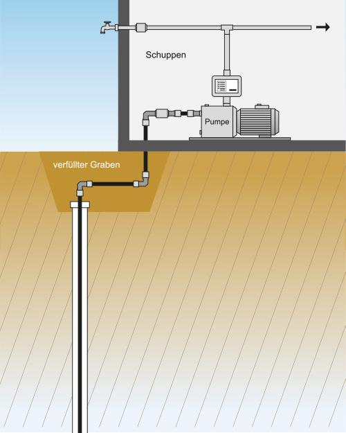 Saugpumpe Brunnen.Beneke Geotechnik Das Fachunternehmen Für